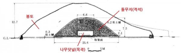 [크기변환]단면도 - 천마총 단면도(적석목곽분).jpg