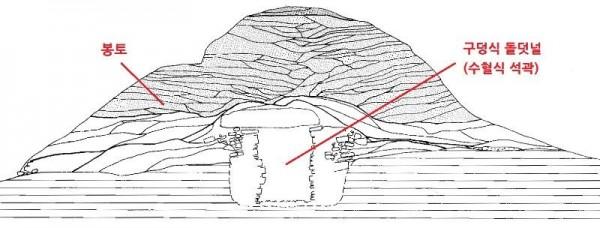 [크기변환]단면도 - 불로동 93호분 단면도(수혈식석곽분).jpg