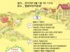 '경기도형 쏙쏙 마을축제' 의정부 등 8개 시·군서 개최